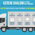 Israele COGAT e come contribuisce allo sviluppo e al benessere dei palestinesi